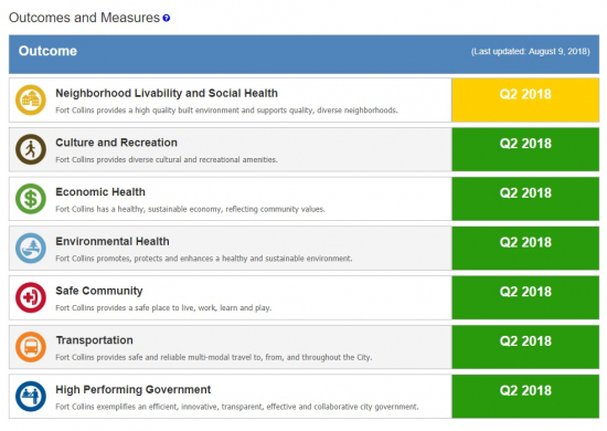 A economic development scorecard for Fort Collins with icons and data points